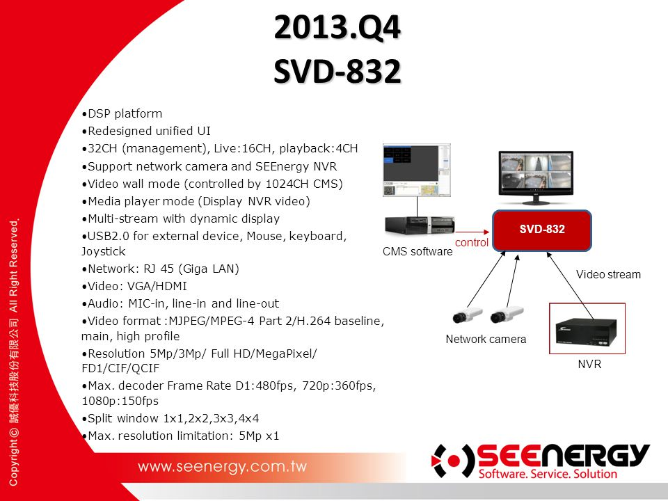 2013.Q4 SVD-832 DSP platform Redesigned unified UI