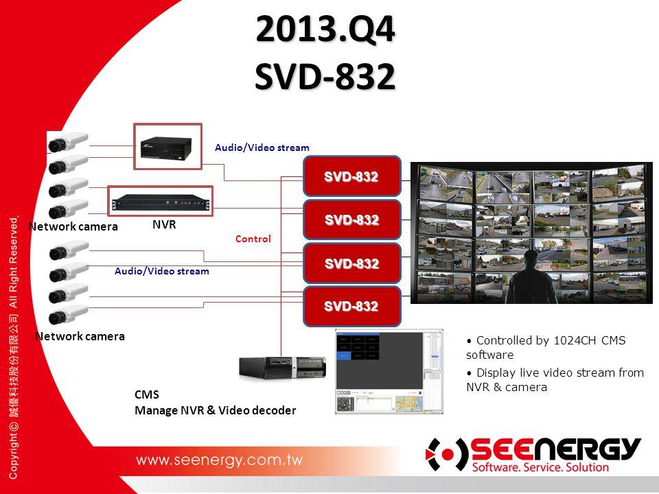 2013.Q4 SVD-832 SVD-832 SVD-832 Network camera NVR SVD-832 SVD-832