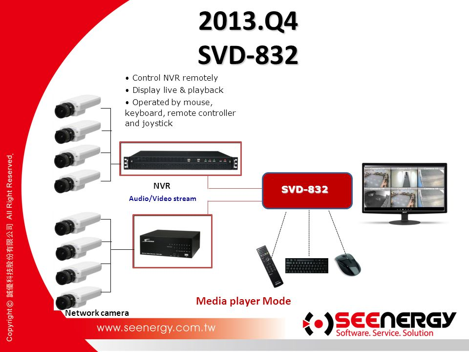 2013.Q4 SVD-832 Media player Mode NVR SVD-832 Network camera