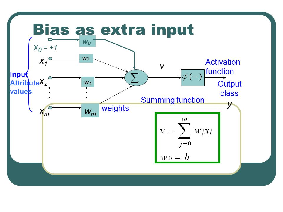 Bias as extra input v y x1 x2 xm wm x0 = +1 Activation function Output