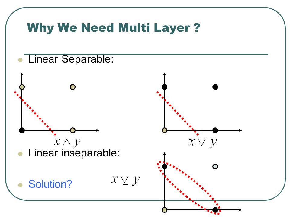 Why We Need Multi Layer Linear Separable: Linear inseparable: