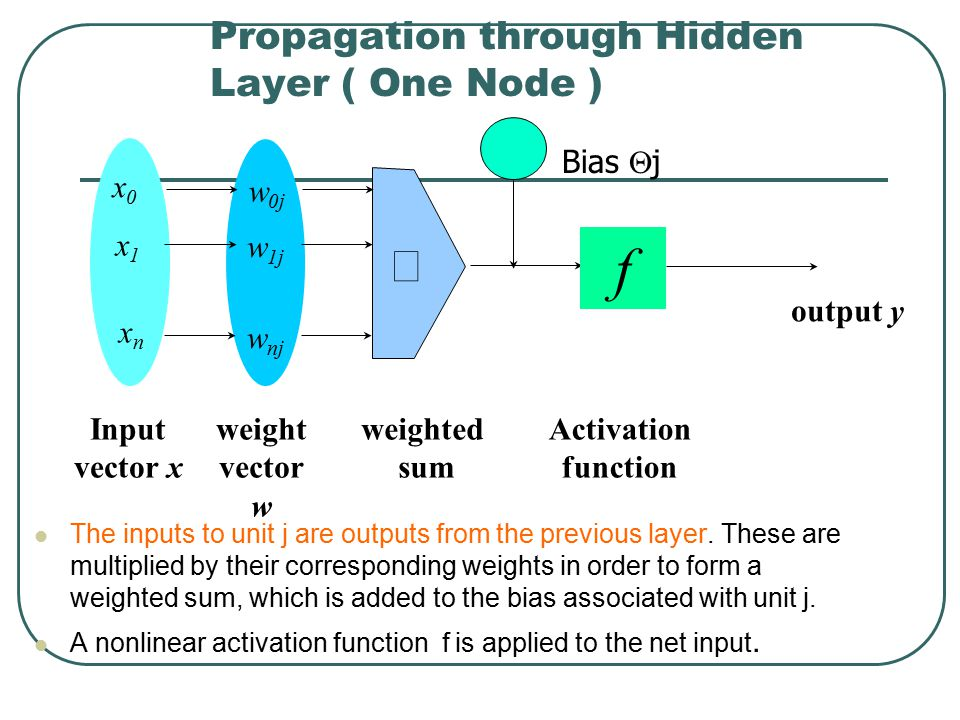 Propagation through Hidden Layer ( One Node )