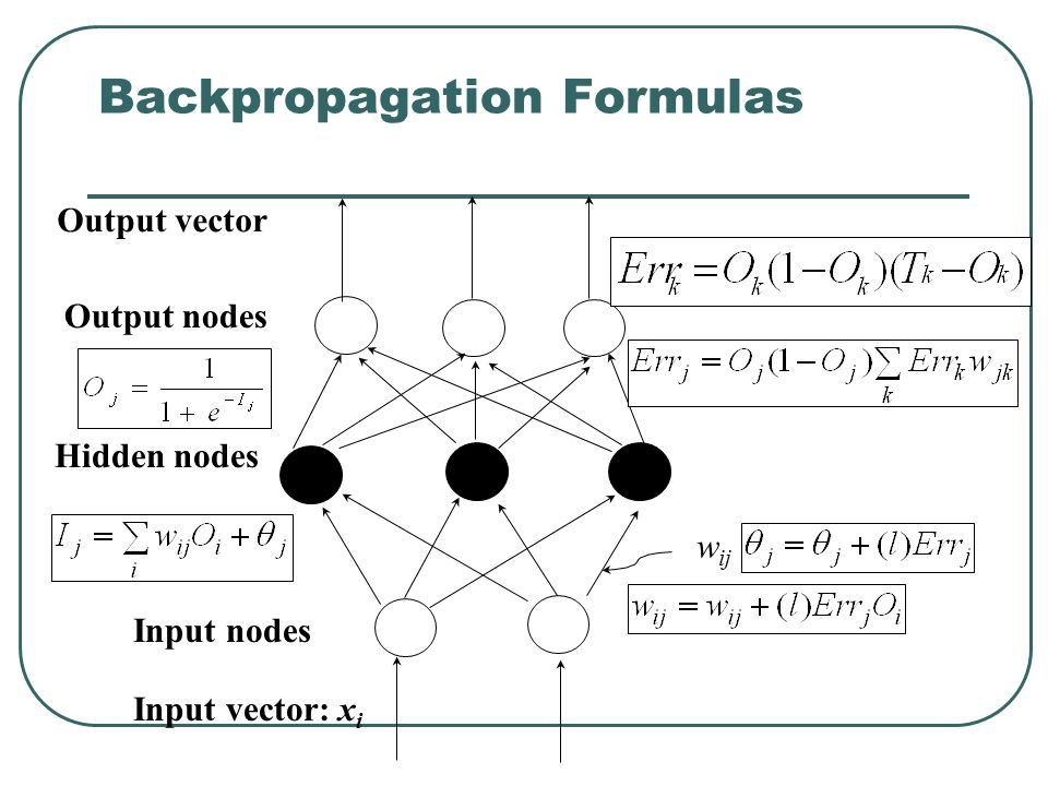 Backpropagation Formulas