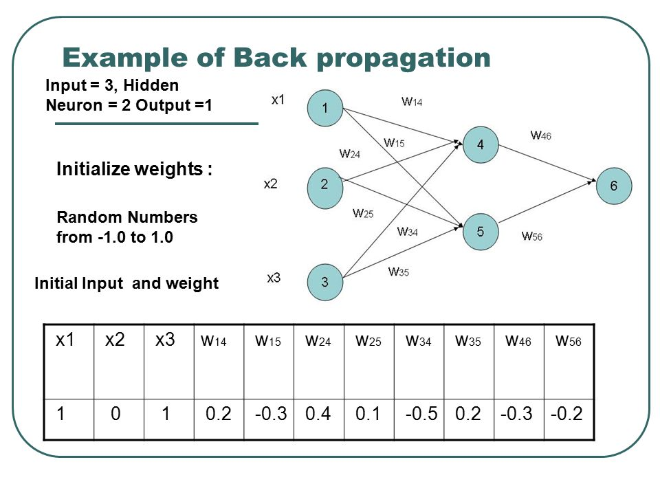 Example of Back propagation