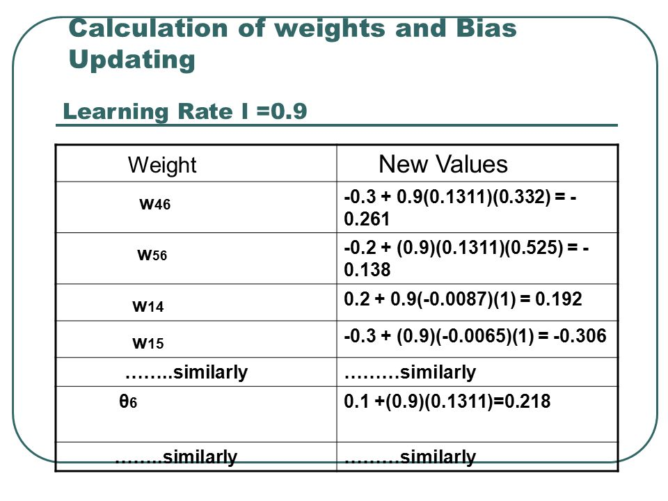 Calculation of weights and Bias Updating