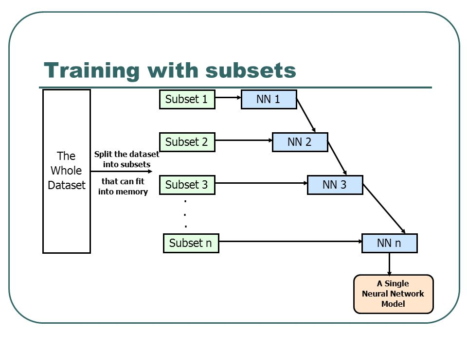Training with subsets . . . Subset 1 Subset 2 Subset 3 Subset n NN 1