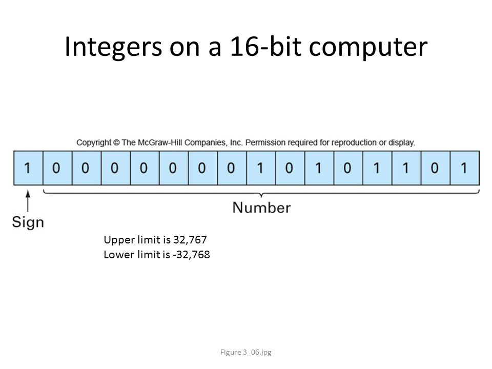 Integers on a 16-bit computer