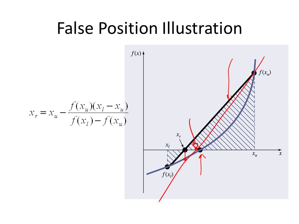 False Position Illustration