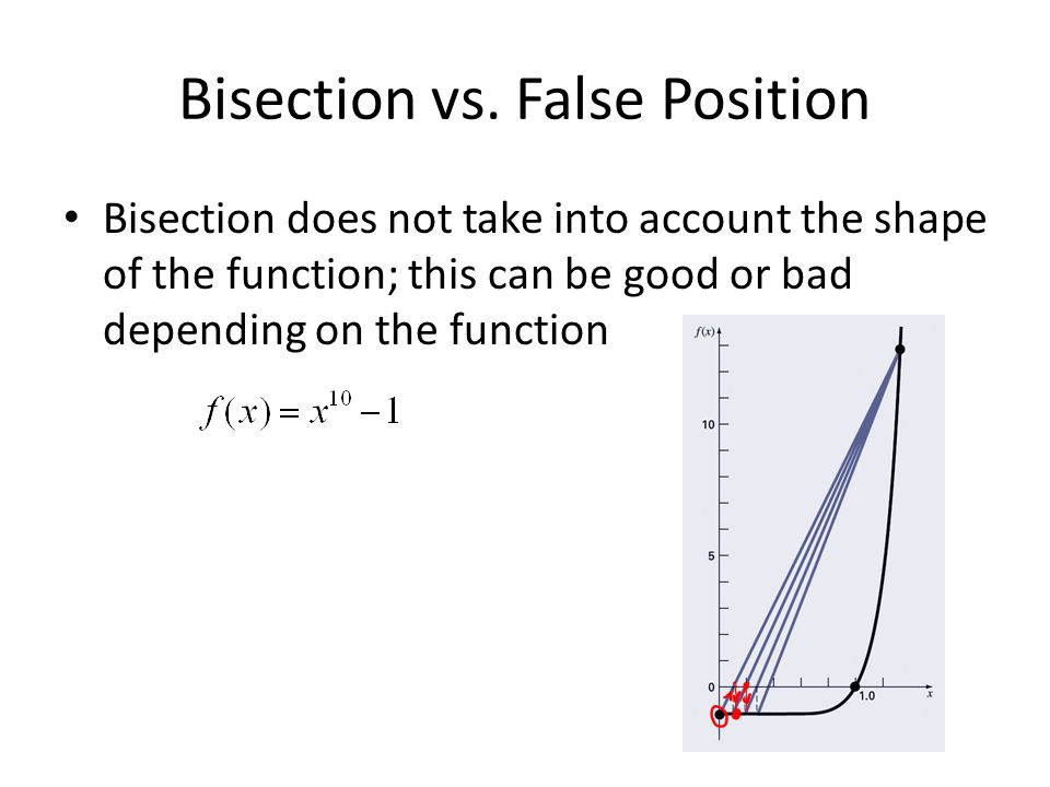 Bisection vs. False Position