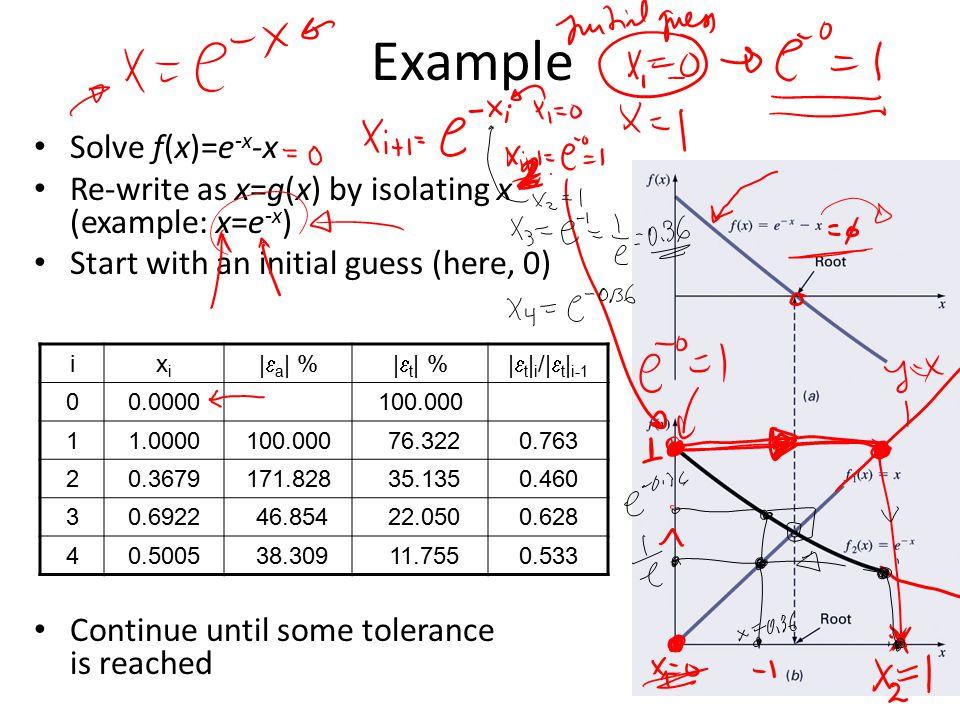 Example Solve f(x)=e-x-x