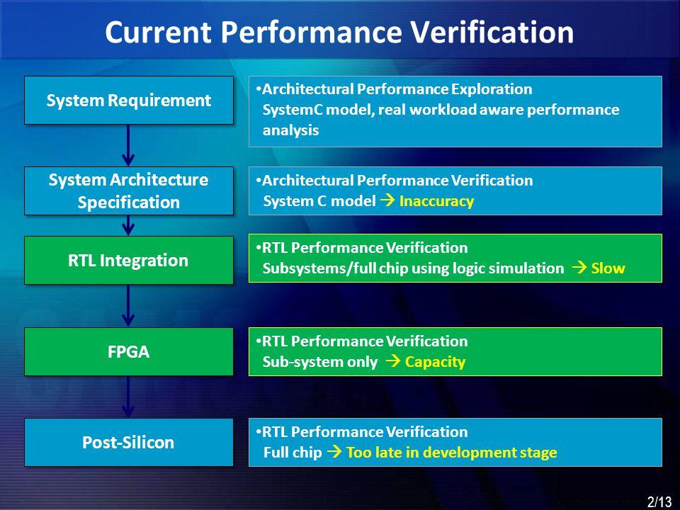 Current Performance Verification