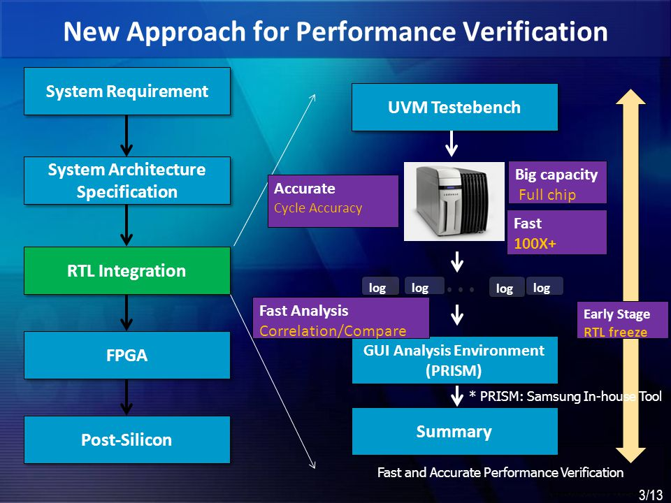 New Approach for Performance Verification