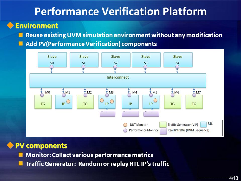 Performance Verification Platform
