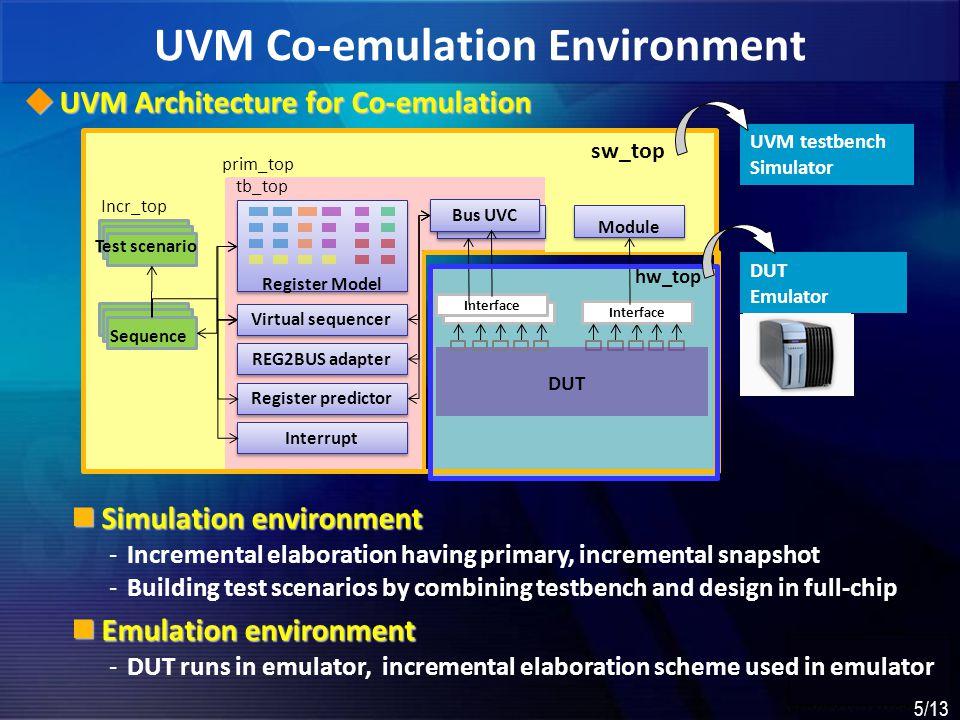 UVM Co-emulation Environment