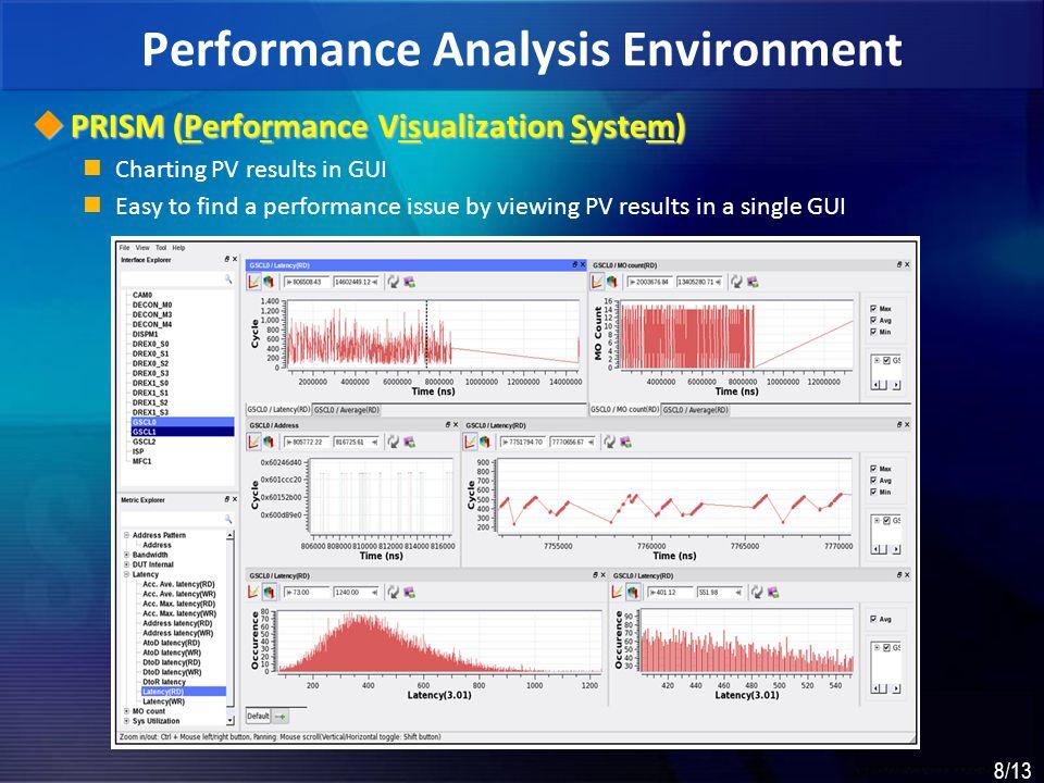 Performance Analysis Environment