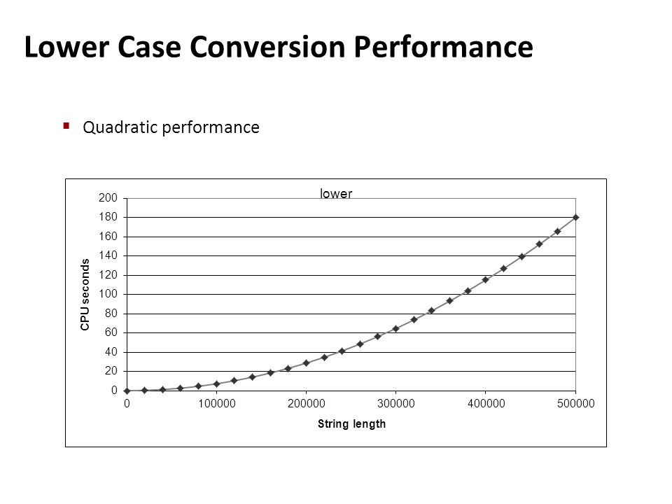 Lower Case Conversion Performance