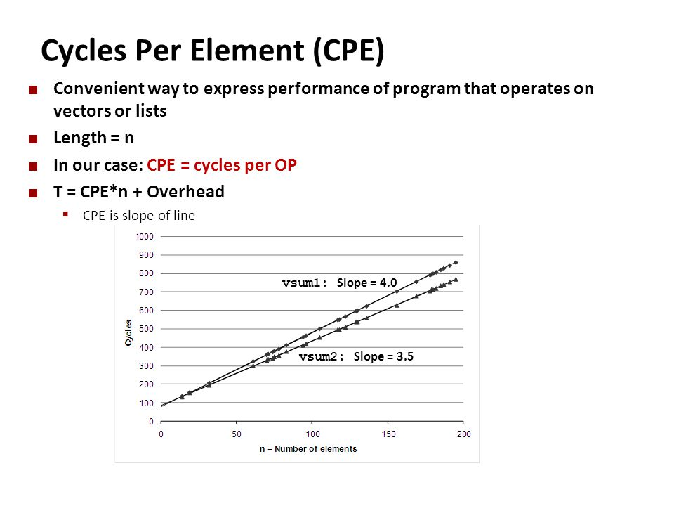 Cycles Per Element (CPE)