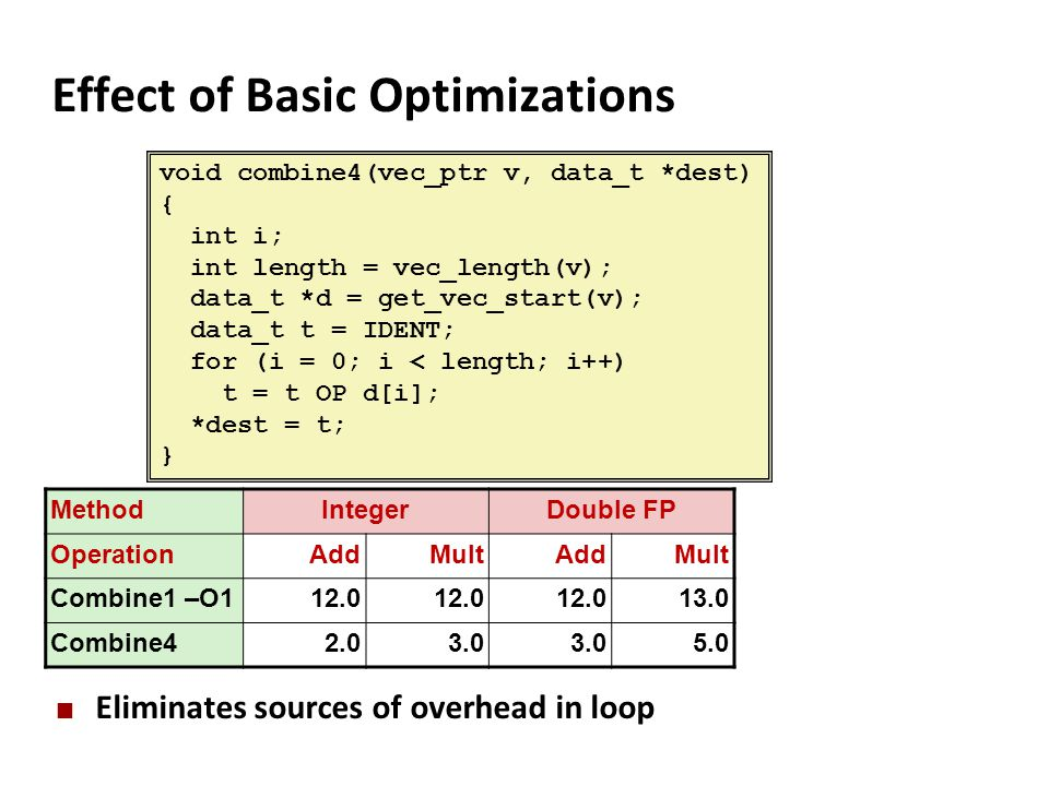 Effect of Basic Optimizations