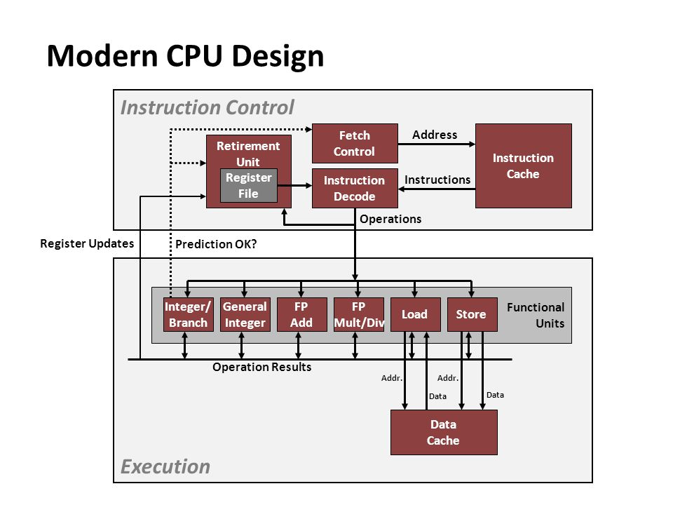 Modern CPU Design Instruction Control Execution Fetch Control Address