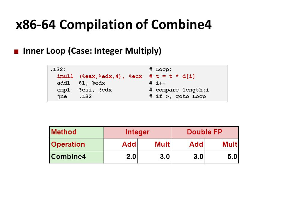 x86-64 Compilation of Combine4