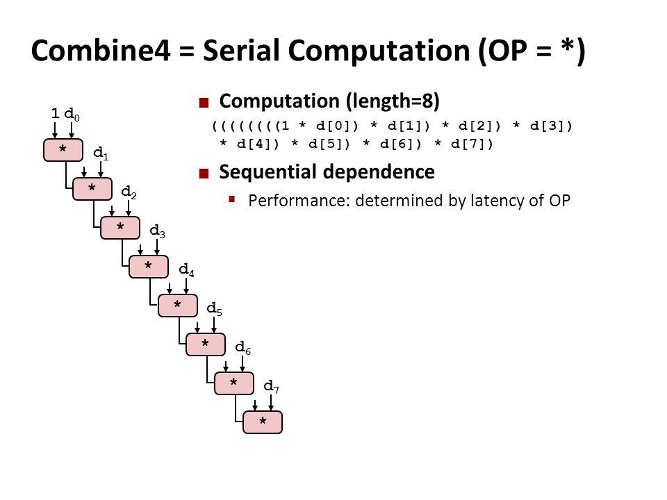 Combine4 = Serial Computation (OP = *)