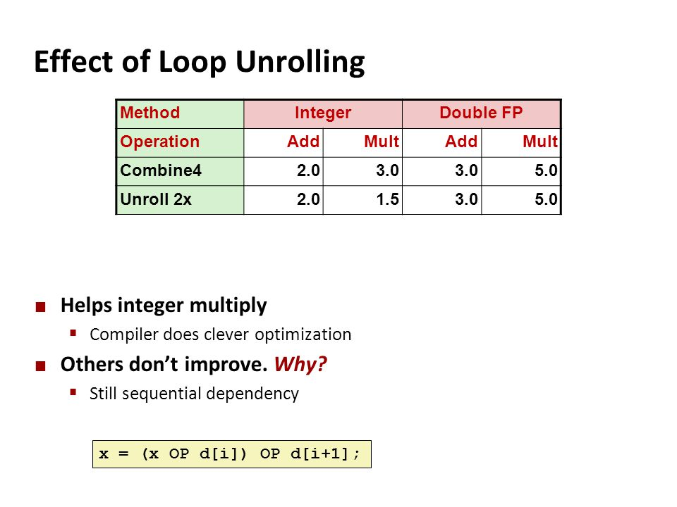 Effect of Loop Unrolling