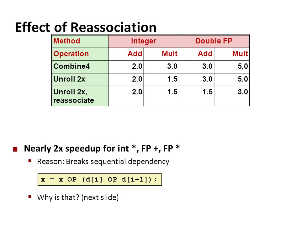 Effect of Reassociation