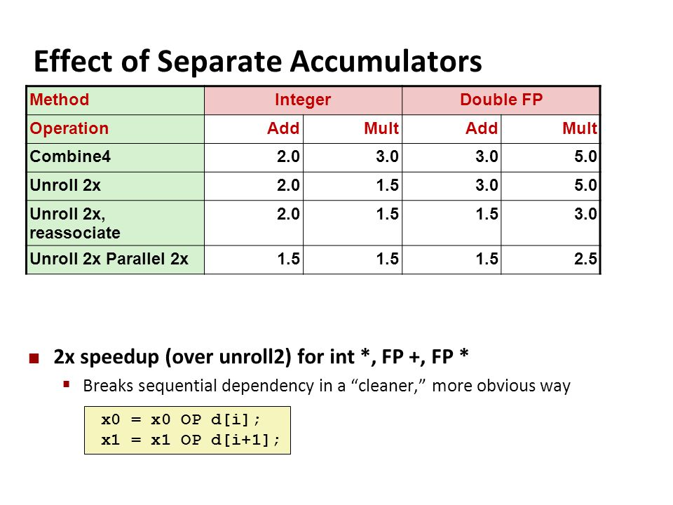 Effect of Separate Accumulators