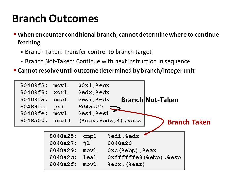 Branch Outcomes Branch Not-Taken Branch Taken