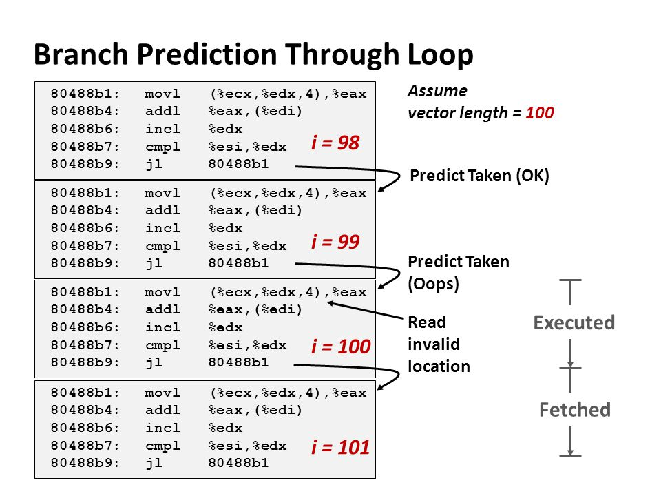 Branch Prediction Through Loop