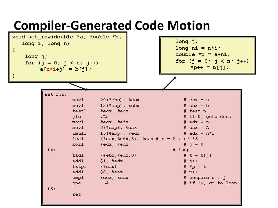 Compiler-Generated Code Motion