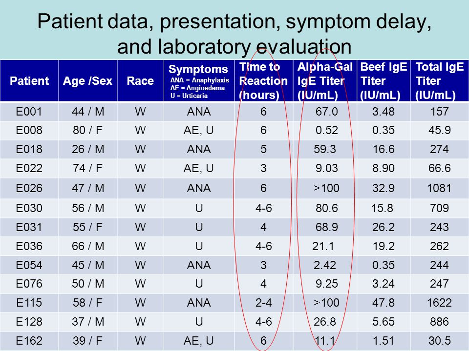 Patient data, presentation, symptom delay, and laboratory evaluation