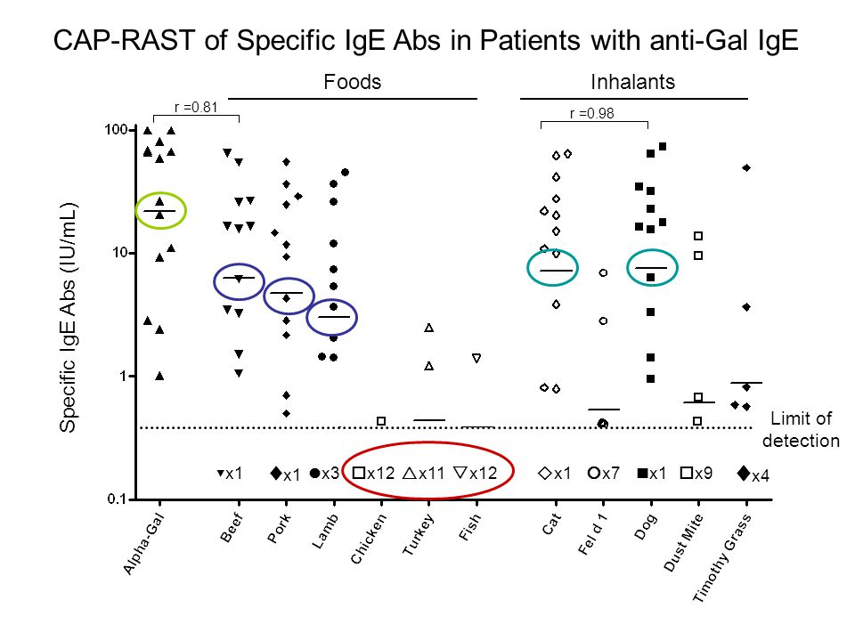 CAP-RAST of Specific IgE Abs in Patients with anti-Gal IgE