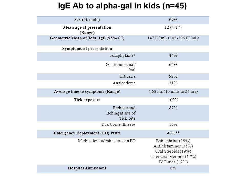 IgE Ab to alpha-gal in kids (n=45)