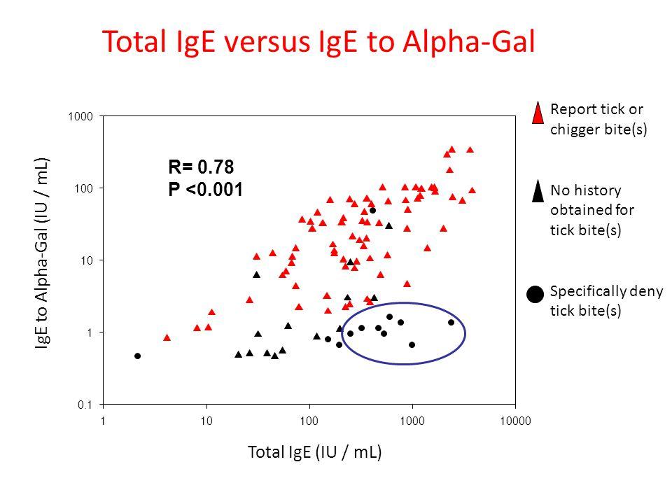 Total IgE versus IgE to Alpha-Gal