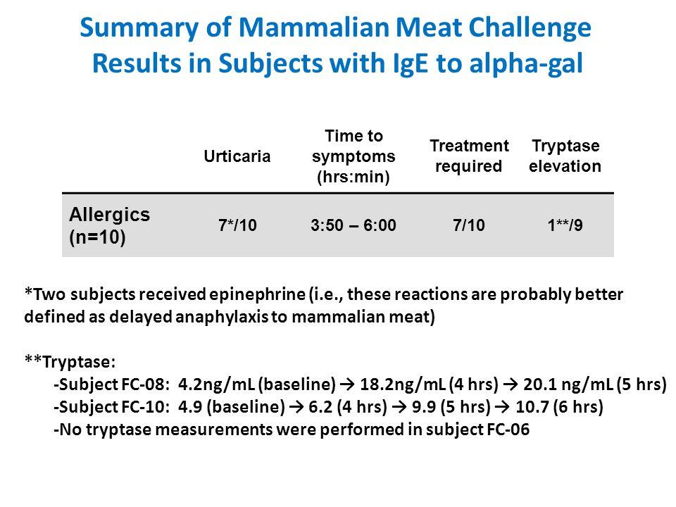 Summary of Mammalian Meat Challenge