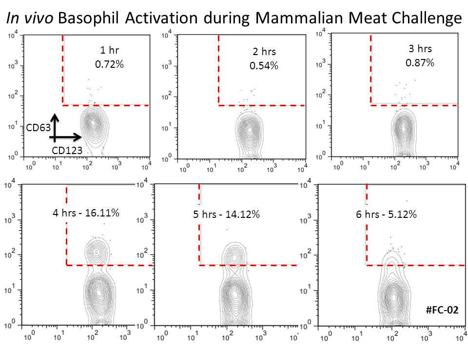 In vivo Basophil Activation during Mammalian Meat Challenge