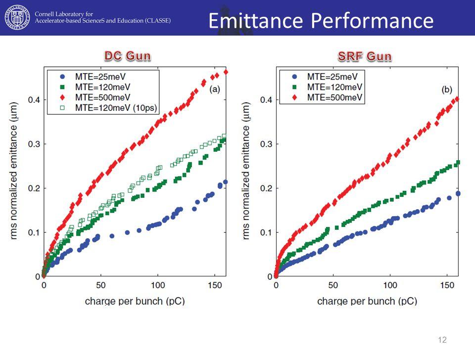 Emittance Performance