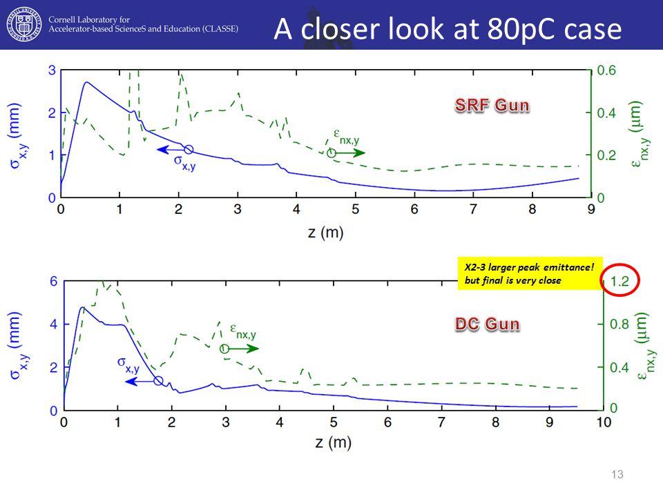 A closer look at 80pC case SRF Gun DC Gun X2-3 larger peak emittance!