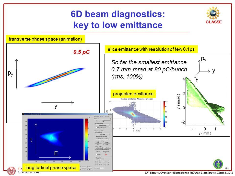 6D beam diagnostics: key to low emittance