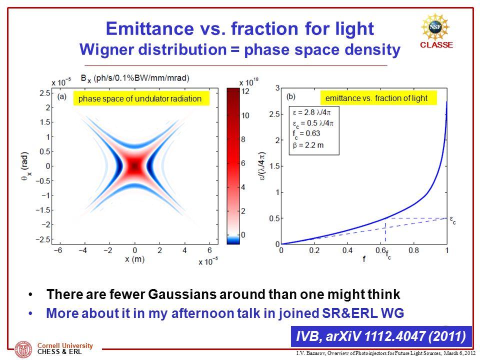 Emittance vs. fraction for light Wigner distribution = phase space density