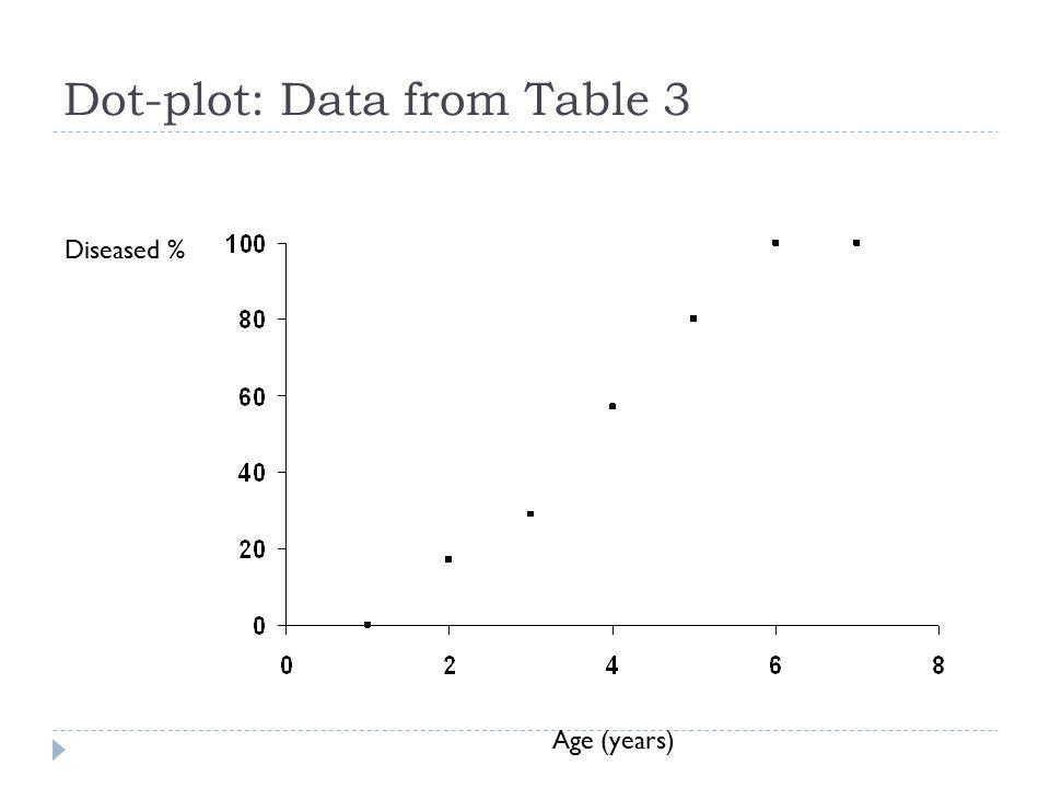 Dot-plot: Data from Table 3