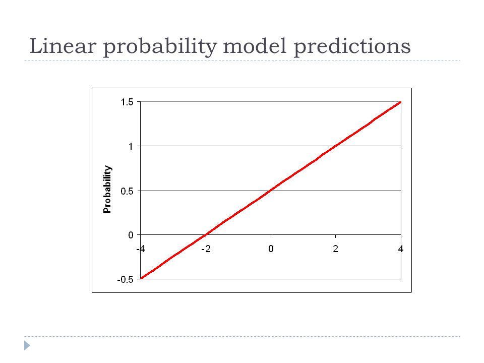 Linear probability model predictions