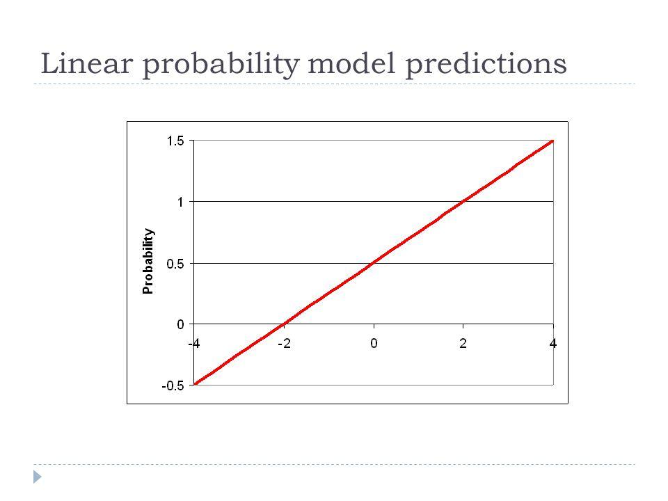 Linear probability model predictions
