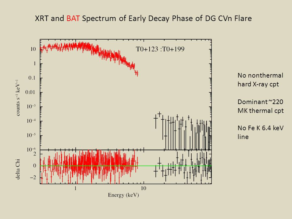 XRT and BAT Spectrum of Early Decay Phase of DG CVn Flare
