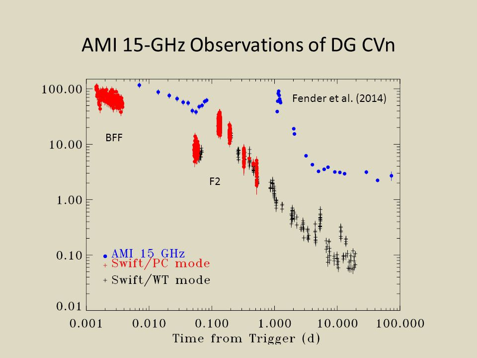 AMI 15-GHz Observations of DG CVn
