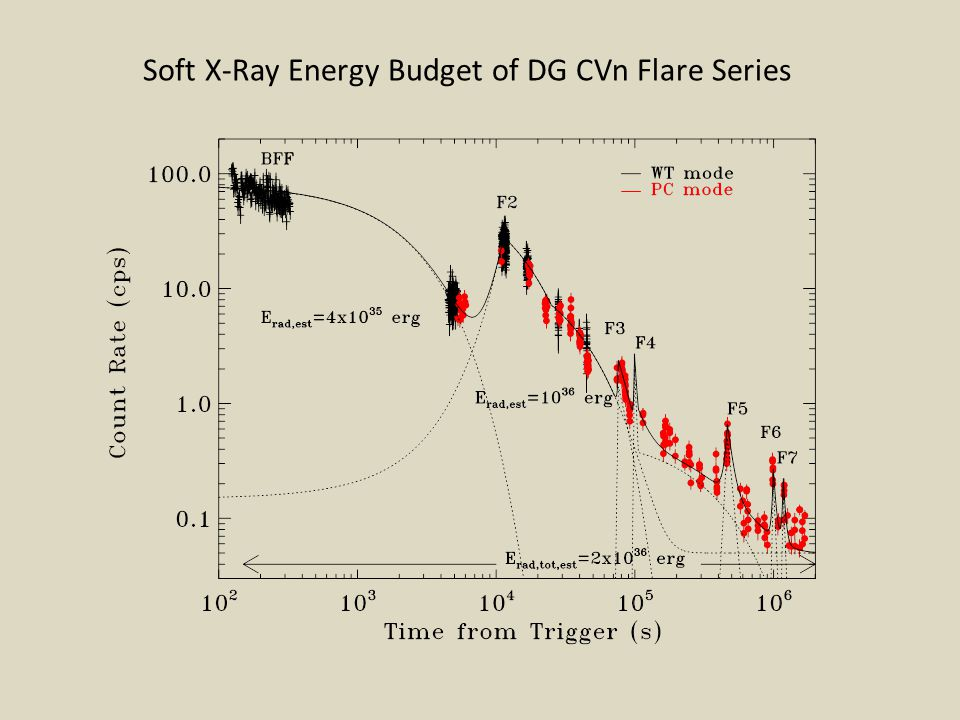 Soft X-Ray Energy Budget of DG CVn Flare Series