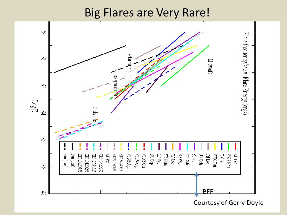 Big Flares are Very Rare!