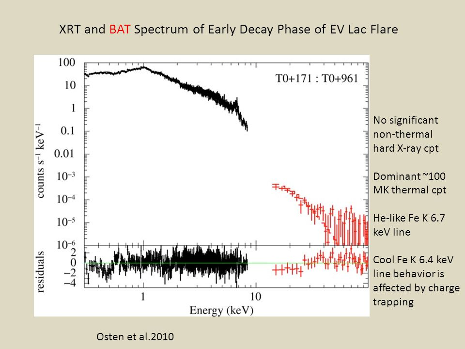 XRT and BAT Spectrum of Early Decay Phase of EV Lac Flare