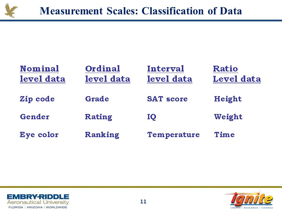 Measurement Scales: Classification of Data